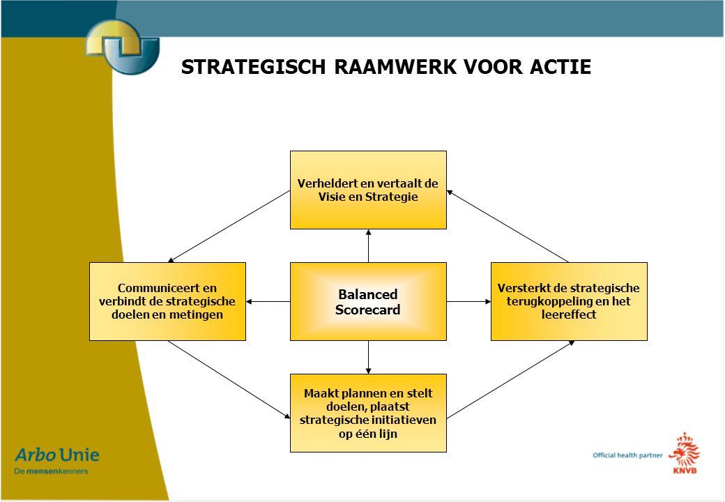 STRATEGISCH RAAMWERK VOOR ACTIE Verheldert en vertaalt de Visie en Strategie Maakt plannen en stelt doelen, plaatst strategische initiatieven op één lijn Versterkt de strategische terugkoppeling en het leereffect Communiceert en verbindt de strategische doelen en metingen Balanced Scorecard