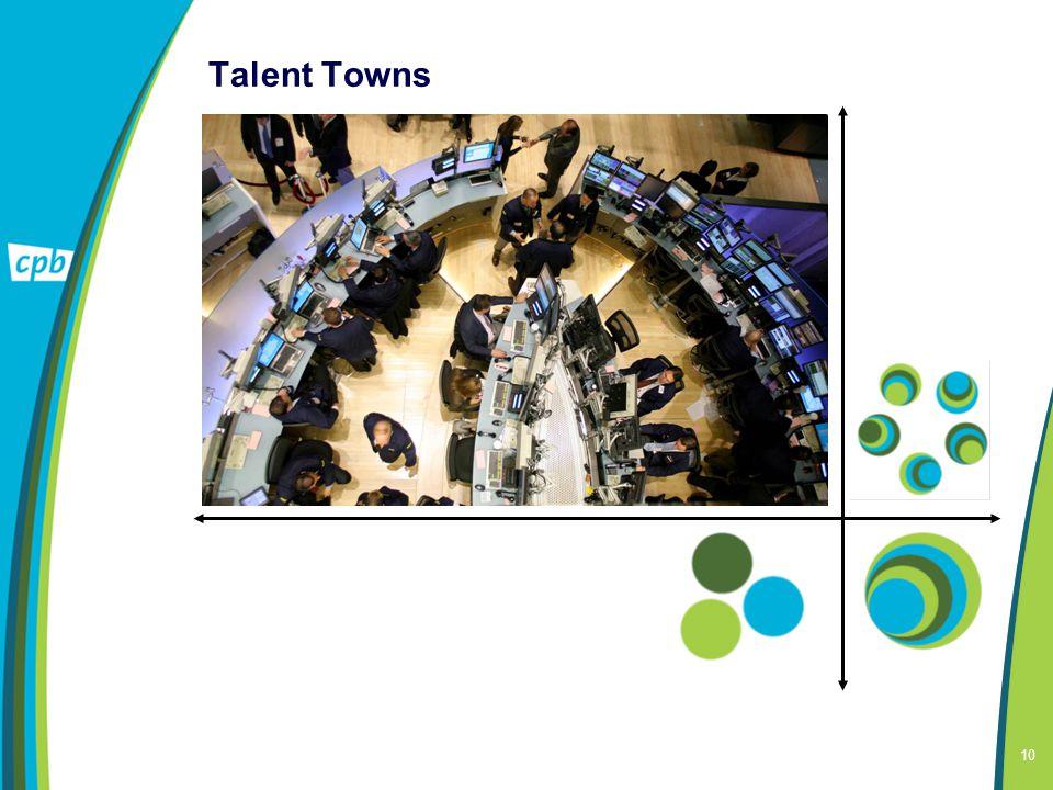 10 Talent Towns Communicatie technologie: specialisten Interactie en leefomgeving: kleine steden Zeer dynamisch: kansen en uitdagingen Hoge inkomens e