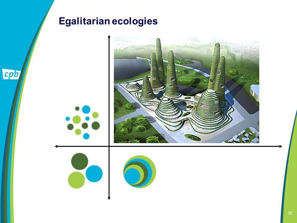 12 Egalitarian ecologies Informatie technologie: generalisten Variatie producten: lokale vraag Middelgrote steden: kwaliteit Weinig inkomensgroei Bepe