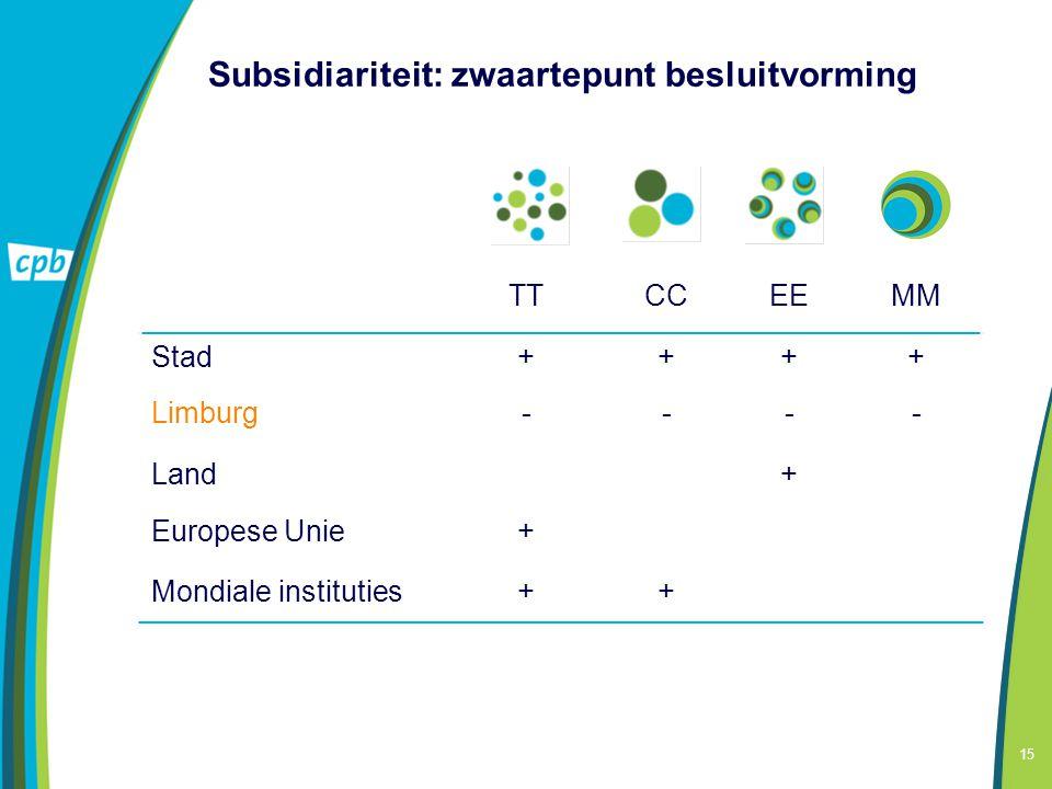 15 Subsidiariteit: zwaartepunt besluitvorming TTCCEEMM Stad++++ Limburg---- Land+ Europese Unie+ Mondiale instituties++