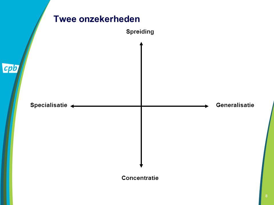 8 Twee onzekerheden Spreiding Concentratie GeneralisatieSpecialisatie