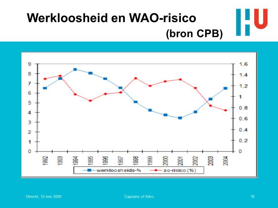 Utrecht, 13 mei 200910Captains of Arbo Werkloosheid en WAO-risico (bron CPB)