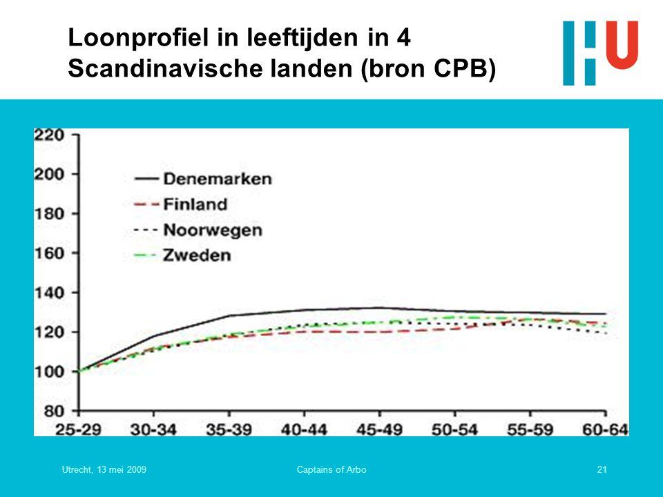 Utrecht, 13 mei 200921Captains of Arbo Loonprofiel in leeftijden in 4 Scandinavische landen (bron CPB)