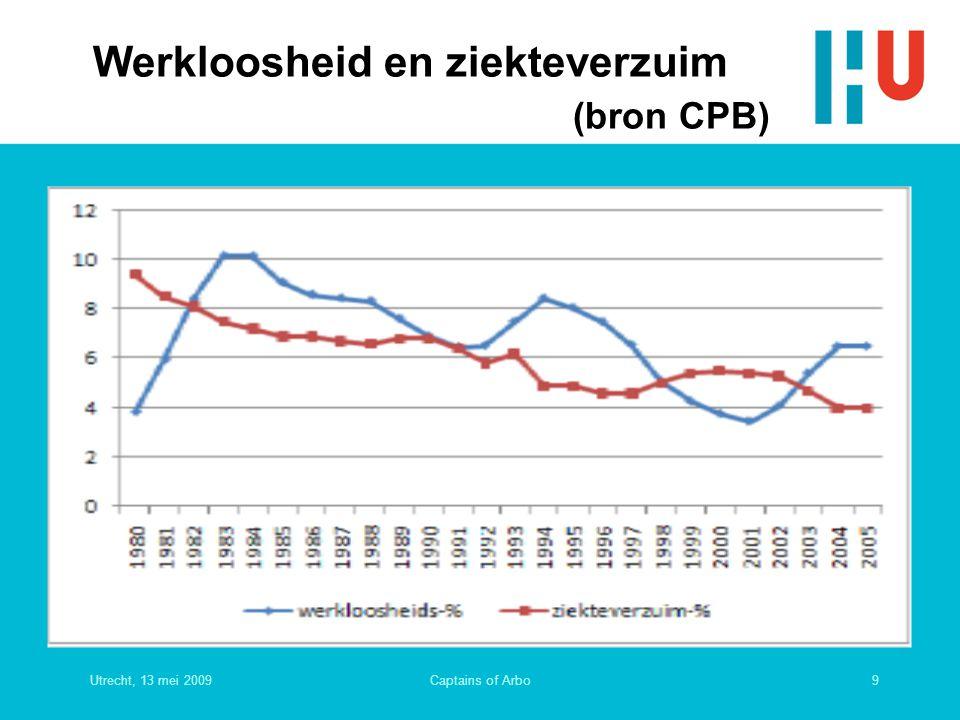 Utrecht, 13 mei 200920Captains of Arbo Loonprofiel in leeftijden in 5 West- Europese landen (bron CPB)