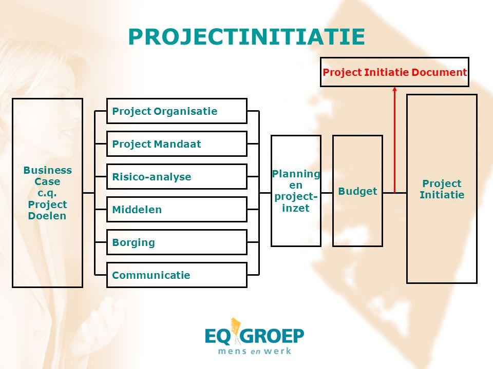 PROJECTINITIATIE Business Case c.q. Project Doelen Project Organisatie Project Mandaat Risico-analyse Middelen Borging Communicatie Planning en projec