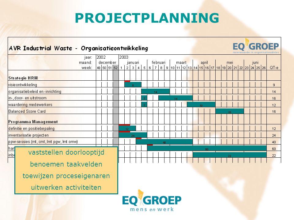 PROJECTPLANNING vaststellen doorlooptijd benoemen taakvelden toewijzen proceseigenaren uitwerken activiteiten