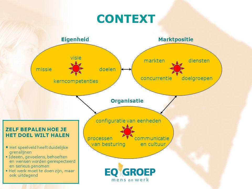 CONTEXT Eigenheid Organisatie Marktpositie configuratie van eenheden processen communicatie van besturing en cultuur visie missie doelen kerncompetent