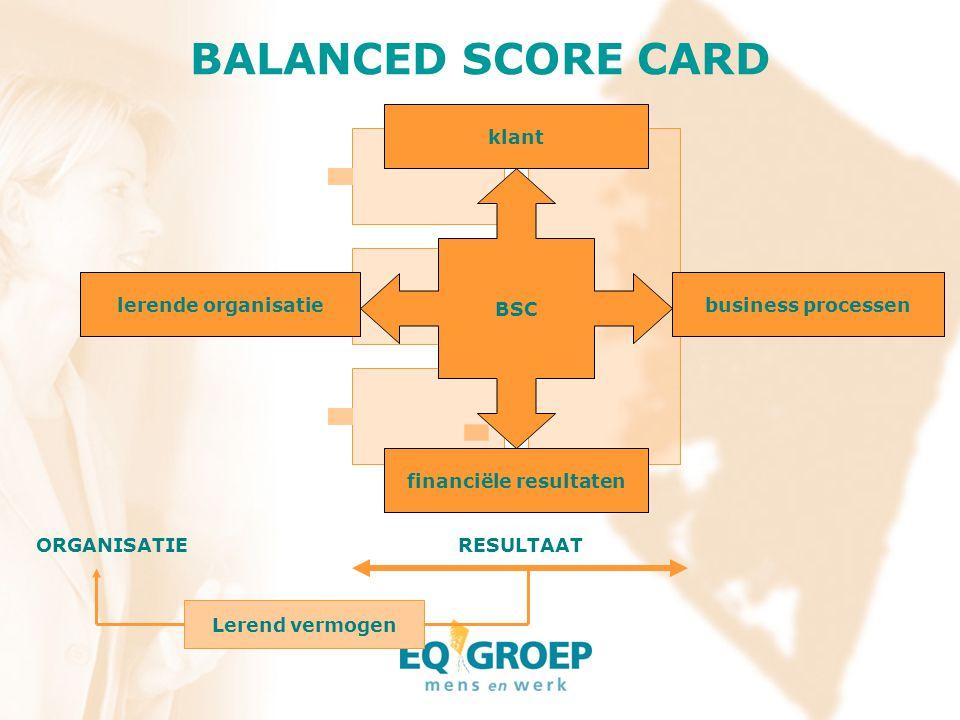 RESULTAAT Lerend vermogen ORGANISATIE BSC klant lerende organisatiebusiness processen financiële resultaten BALANCED SCORE CARD