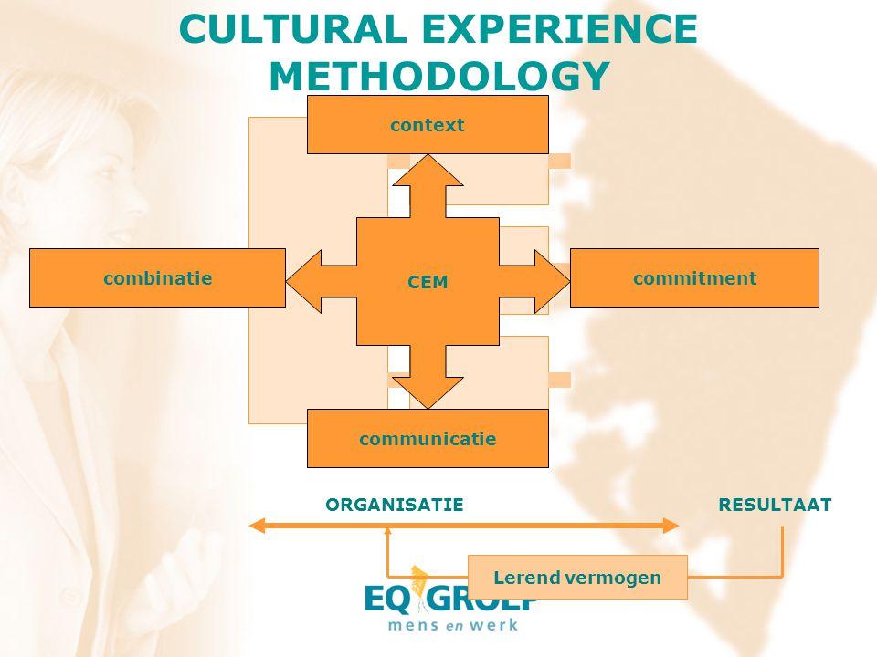 ORGANISATIERESULTAAT Lerend vermogen CEM context combinatiecommitment communicatie CULTURAL EXPERIENCE METHODOLOGY