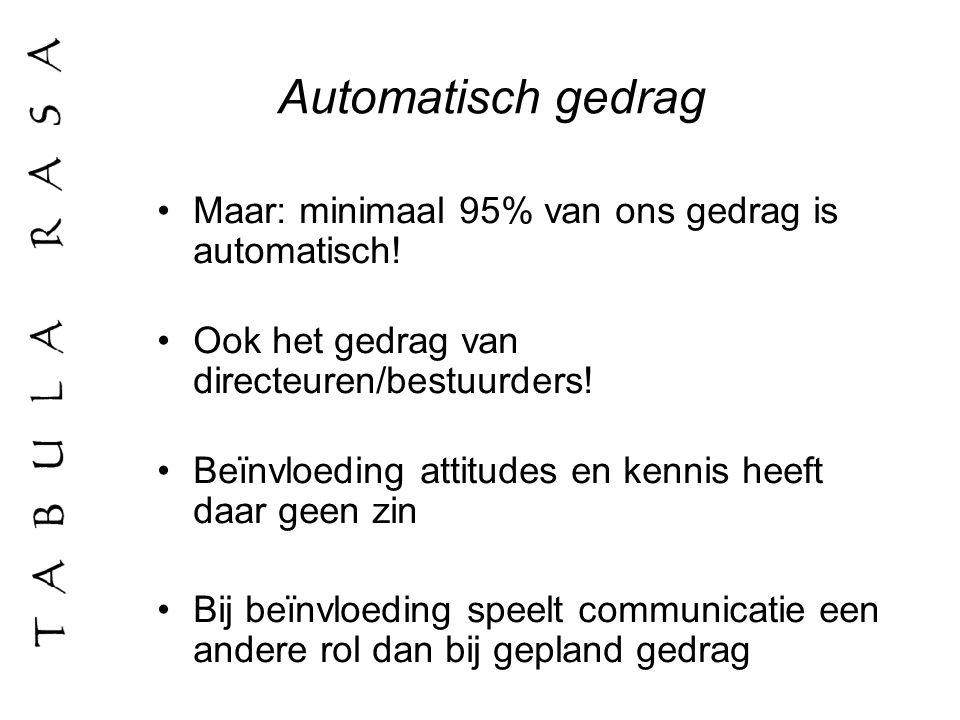 Automatisch gedrag Maar: minimaal 95% van ons gedrag is automatisch! Ook het gedrag van directeuren/bestuurders! Beïnvloeding attitudes en kennis heef