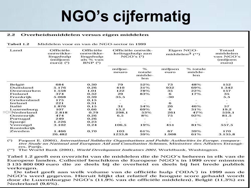 NGO's cijfermatig