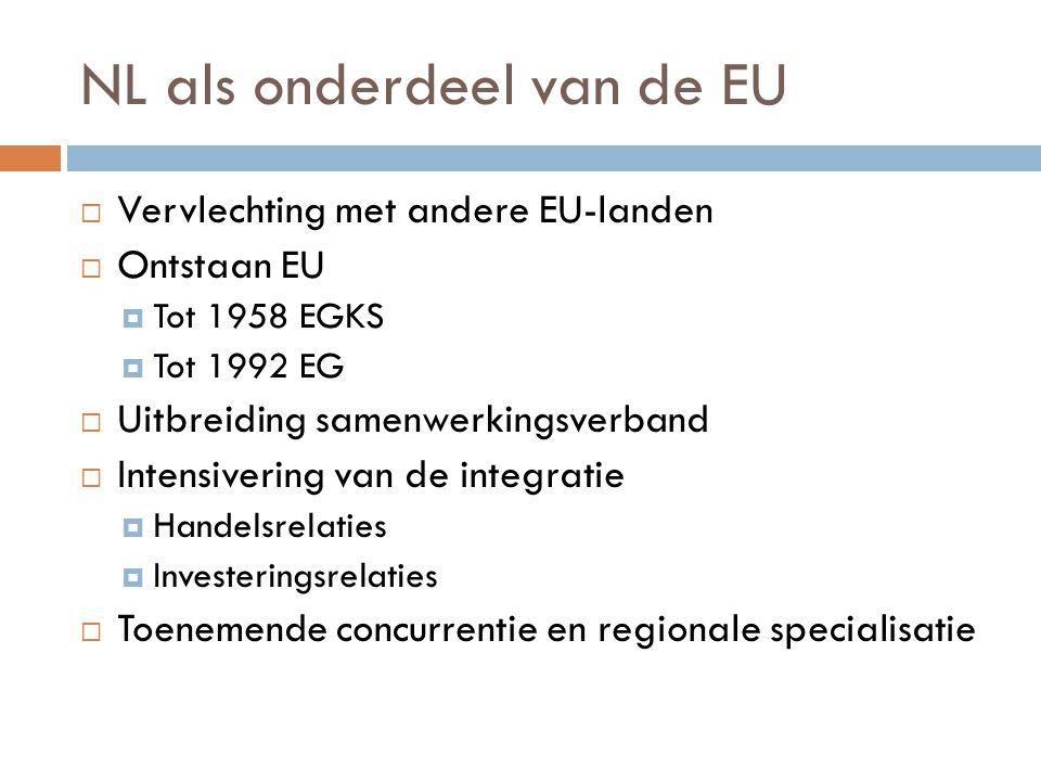 NL als onderdeel van de EU  Vervlechting met andere EU-landen  Ontstaan EU  Tot 1958 EGKS  Tot 1992 EG  Uitbreiding samenwerkingsverband  Intens