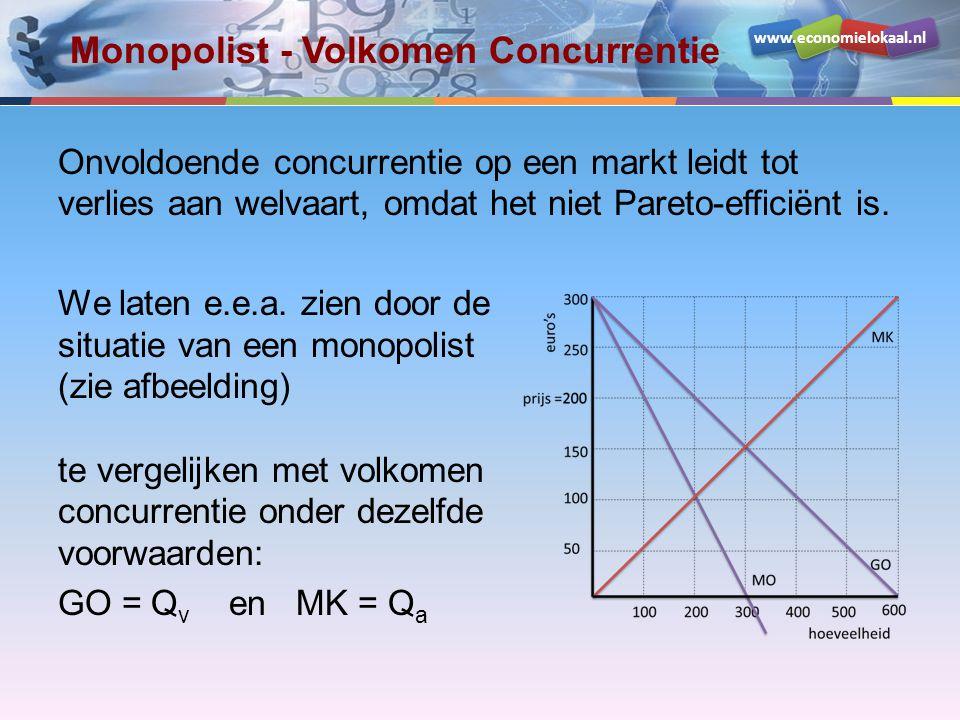 www.economielokaal.nl Monopolist - Volkomen Concurrentie Onvoldoende concurrentie op een markt leidt tot verlies aan welvaart, omdat het niet Pareto-e
