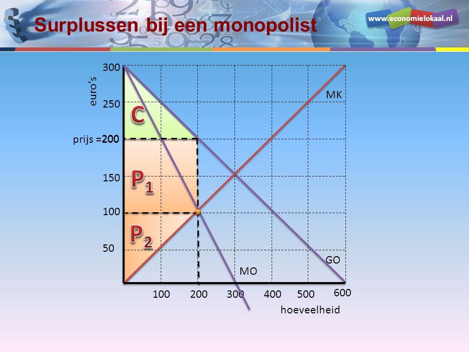 www.economielokaal.nl hoeveelheid euro's 50 150 prijs =200 250 100200300400500 100 600 300 GO MO MK Surplussen bij een monopolist 200