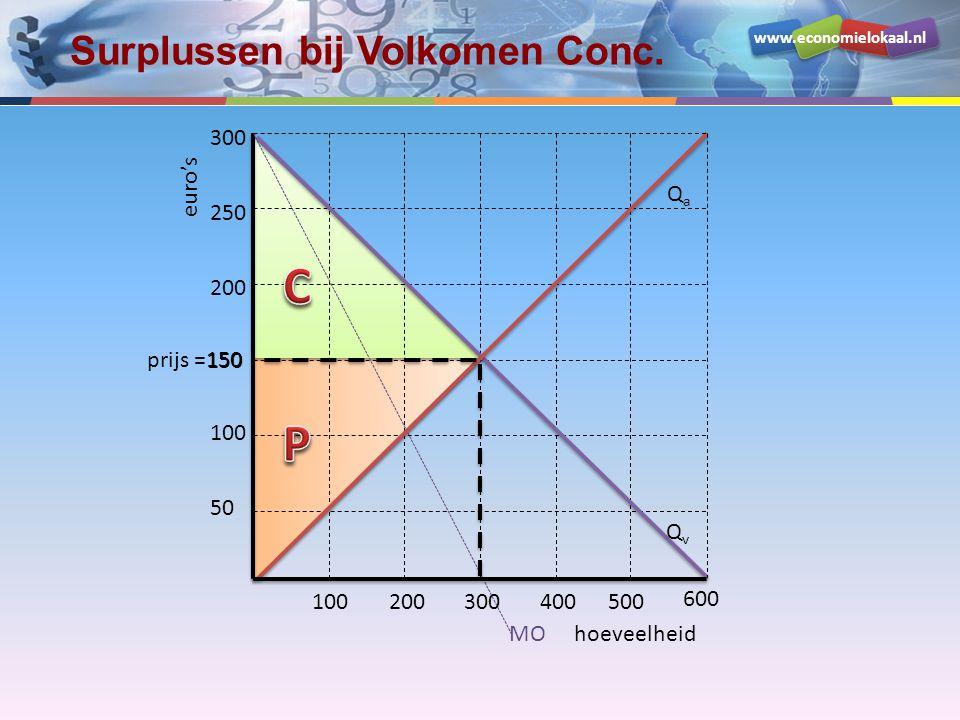 www.economielokaal.nl hoeveelheid euro's 50 prijs =150 200 250 100200300400500 100 600 300 QvQv MO QaQa Surplussen bij Volkomen Conc. 150