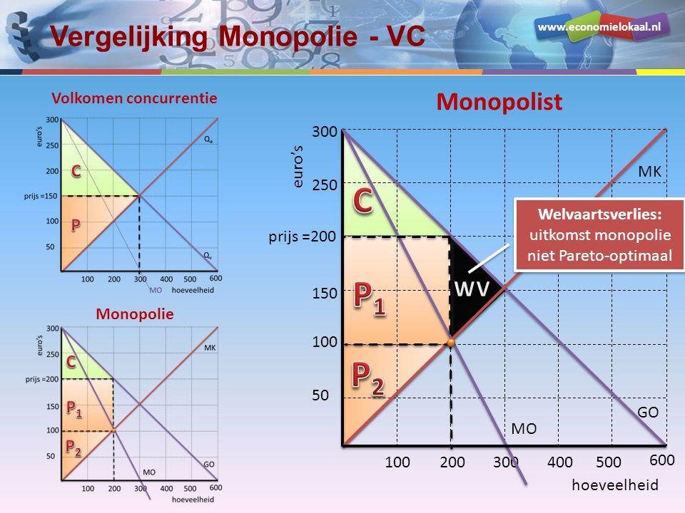 www.economielokaal.nl Vergelijking Monopolie - VC hoeveelheid euro's 50 150 prijs =200 250 100200300400500 100 600 300 GO MO MK Volkomen concurrentie