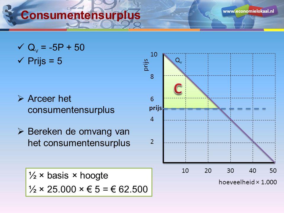 www.economielokaal.nl Consumentensurplus Q v = -5P + 50 Prijs = 5  Arceer het consumentensurplus  Bereken de omvang van het consumentensurplus hoeve