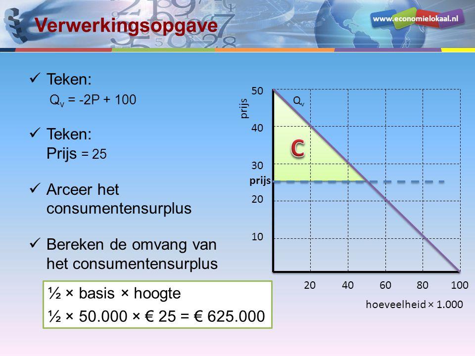 www.economielokaal.nl Verwerkingsopgave Teken: Q v = -2P + 100 Teken: Prijs = 25 Arceer het consumentensurplus Bereken de omvang van het consumentensu