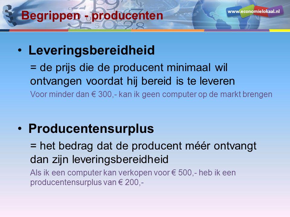 www.economielokaal.nl Begrippen - producenten Leveringsbereidheid = de prijs die de producent minimaal wil ontvangen voordat hij bereid is te leveren
