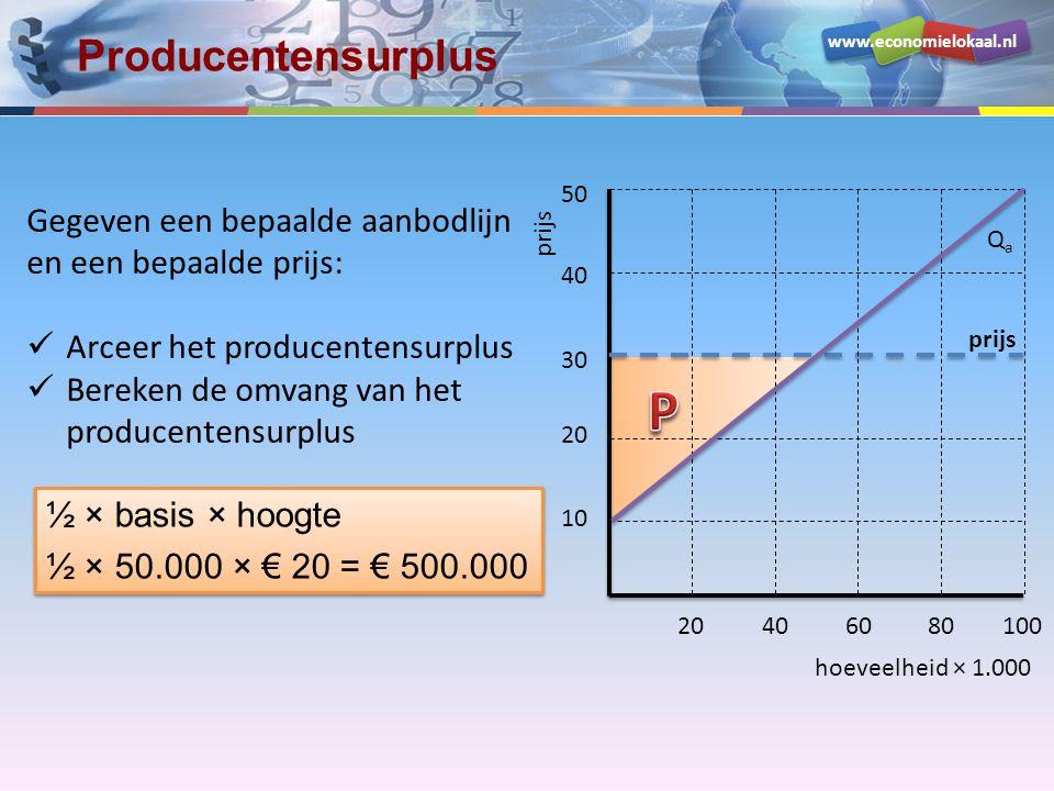 www.economielokaal.nl hoeveelheid × 1.000 prijs 10 20 30 40 50 20406080100 prijs QaQa Producentensurplus Gegeven een bepaalde aanbodlijn en een bepaal
