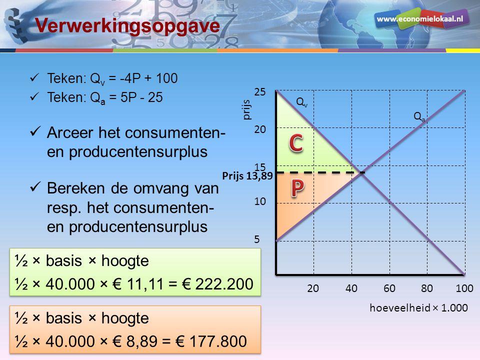 www.economielokaal.nl Verwerkingsopgave Teken: Q v = -4P + 100 Teken: Q a = 5P - 25 Arceer het consumenten- en producentensurplus Bereken de omvang va