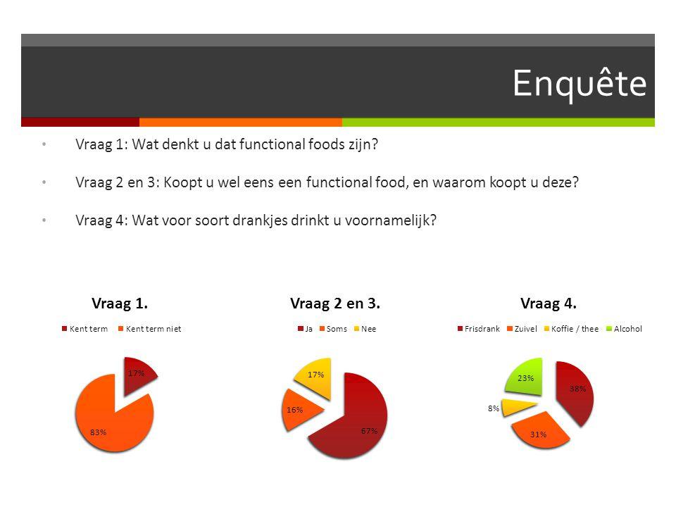 Enquête Vraag 1: Wat denkt u dat functional foods zijn? Vraag 2 en 3: Koopt u wel eens een functional food, en waarom koopt u deze? Vraag 4: Wat voor