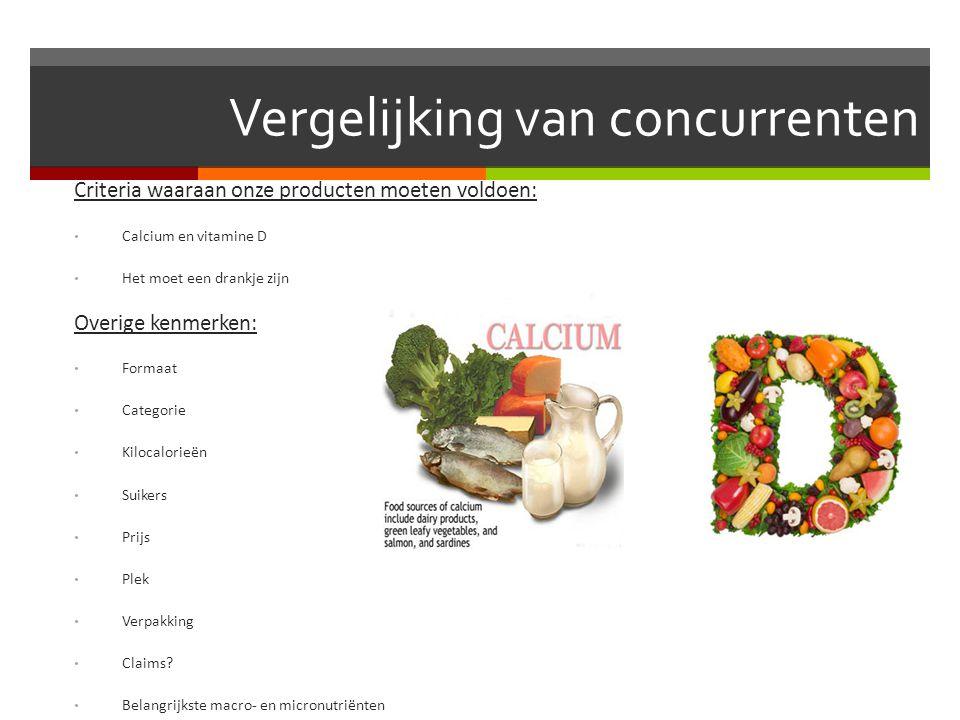 Vergelijking van concurrenten Criteria waaraan onze producten moeten voldoen: Calcium en vitamine D Het moet een drankje zijn Overige kenmerken: Forma