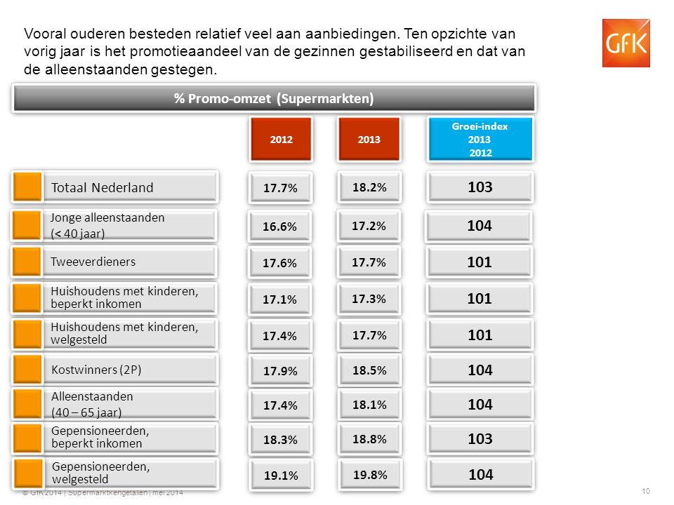 10 © GfK 2014 | Supermarktkengetallen | mei 2014 Totaal Nederland % Promo-omzet (Supermarkten) 2013 103 Groei-index 2013 2012 Vooral ouderen besteden