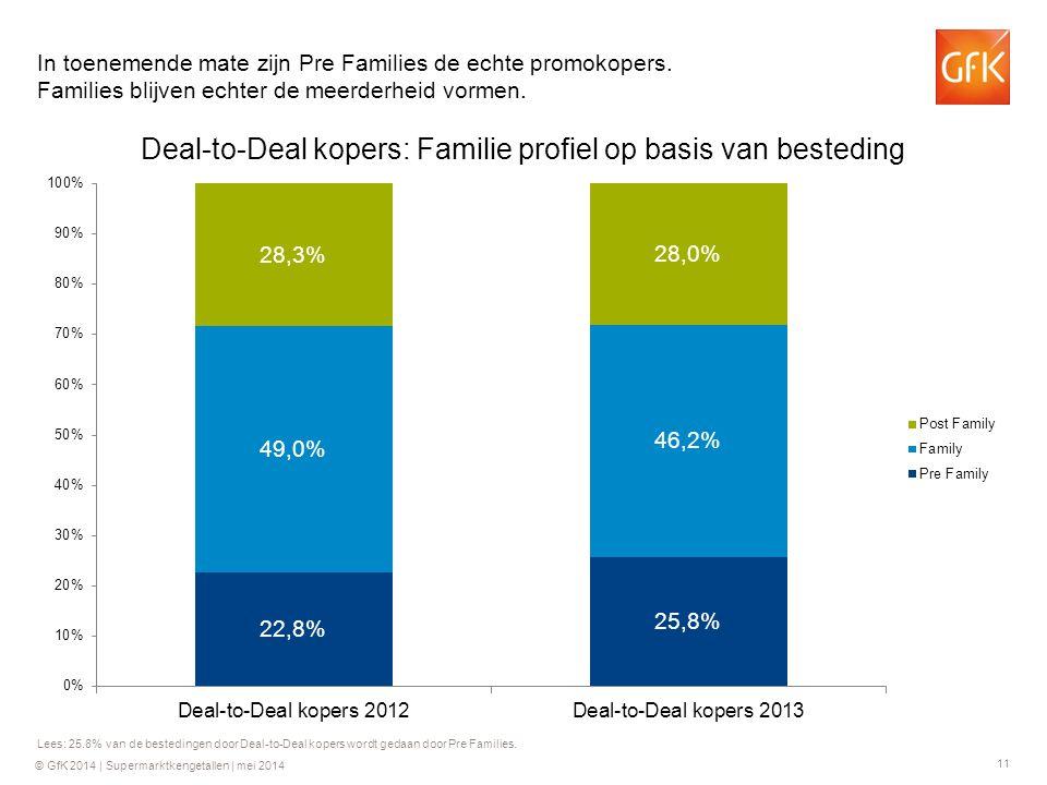 11 © GfK 2014 | Supermarktkengetallen | mei 2014 Lees: 25.8% van de bestedingen door Deal-to-Deal kopers wordt gedaan door Pre Families. In toenemende