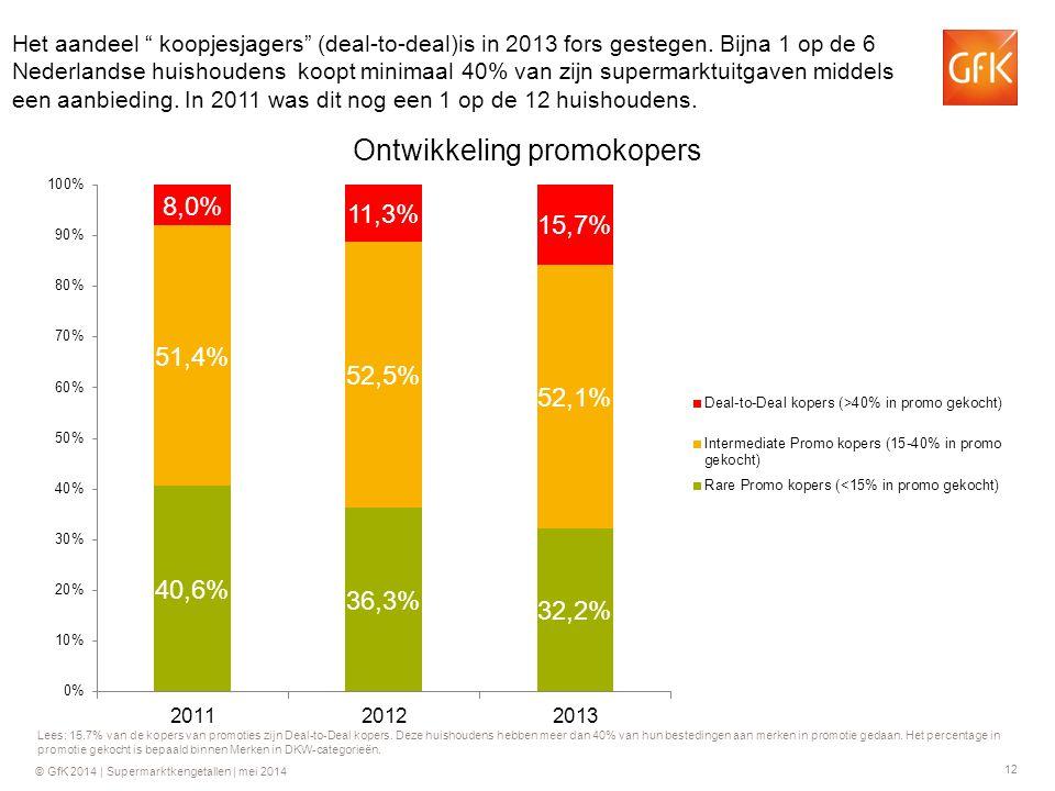 12 © GfK 2014 | Supermarktkengetallen | mei 2014 Lees: 15.7% van de kopers van promoties zijn Deal-to-Deal kopers. Deze huishoudens hebben meer dan 40