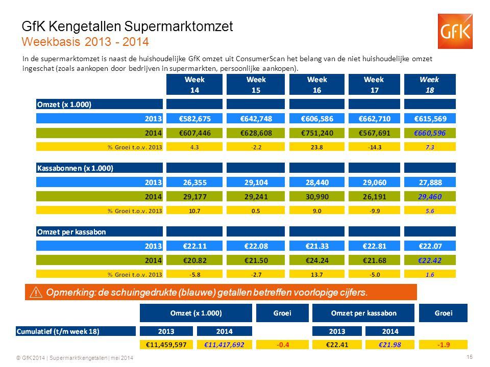 15 © GfK 2014 | Supermarktkengetallen | mei 2014 GfK Kengetallen Supermarktomzet Weekbasis 2013 - 2014 In de supermarktomzet is naast de huishoudelijk