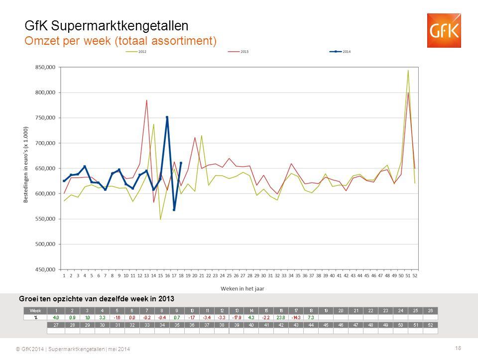 18 © GfK 2014 | Supermarktkengetallen | mei 2014 Groei ten opzichte van dezelfde week in 2013 GfK Supermarktkengetallen Omzet per week (totaal assorti