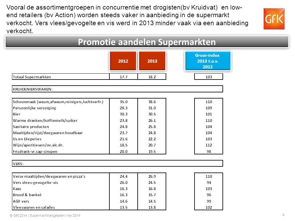 8 © GfK 2014 | Supermarktkengetallen | mei 2014 Promotie aandelen Supermarkten Vooral de assortimentgroepen in concurrentie met drogisten(bv Kruidvat)