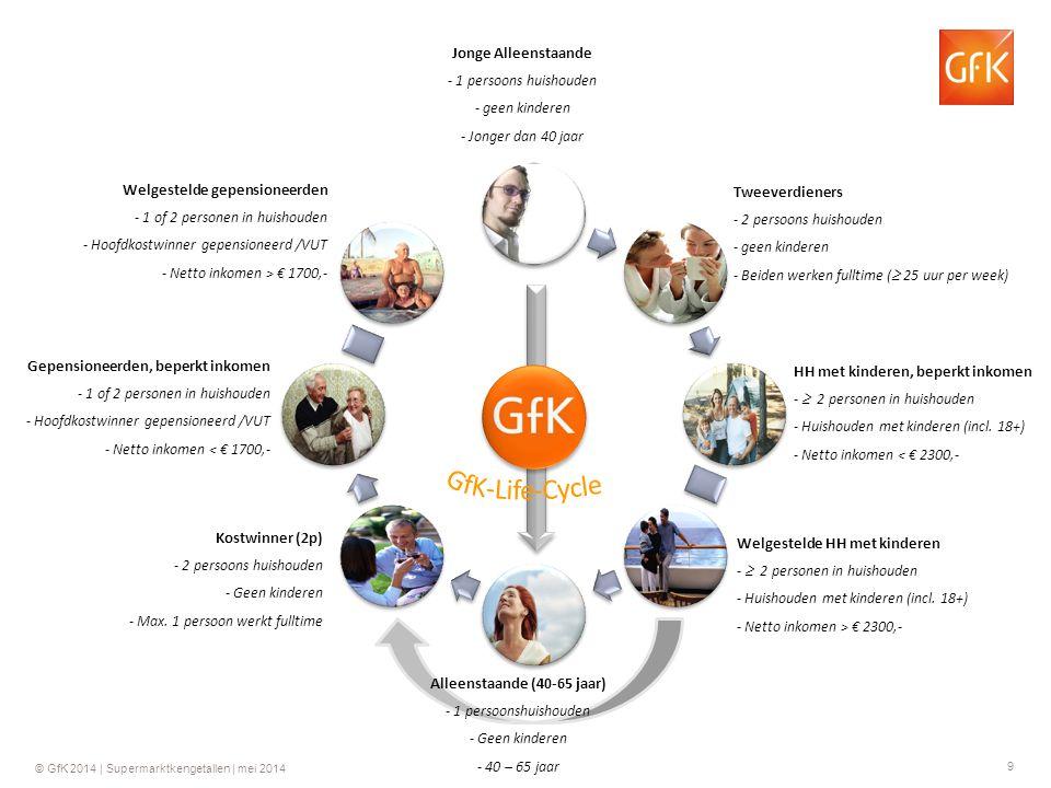 9 © GfK 2014 | Supermarktkengetallen | mei 2014 Jonge Alleenstaande - 1 persoons huishouden - geen kinderen - Jonger dan 40 jaar Tweeverdieners - 2 pe