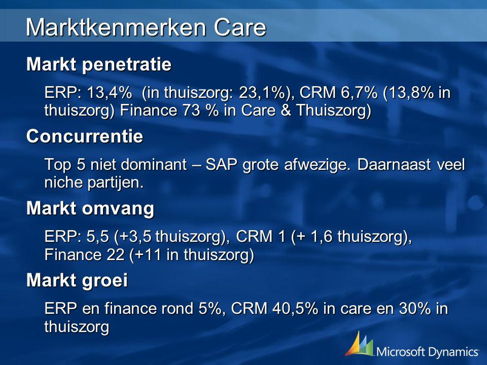 Marktkenmerken Care Markt penetratie ERP: 13,4% (in thuiszorg: 23,1%), CRM 6,7% (13,8% in thuiszorg) Finance 73 % in Care & Thuiszorg) Concurrentie Top 5 niet dominant – SAP grote afwezige.