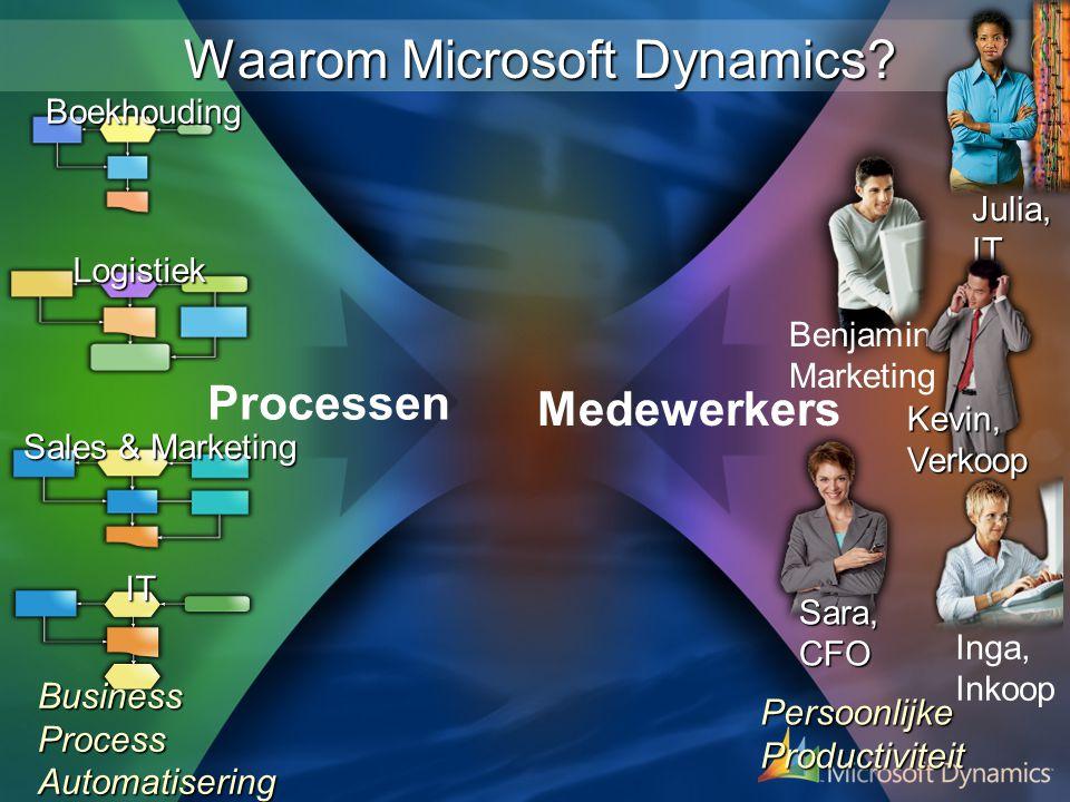 Wat is Microsoft Dynamics.