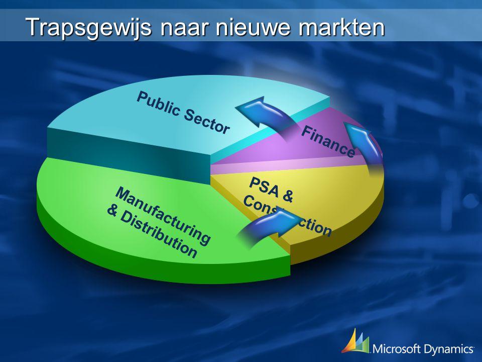 Manufacturing & Distribution PSA & Construction Public Sector Finance Trapsgewijs naar nieuwe markten
