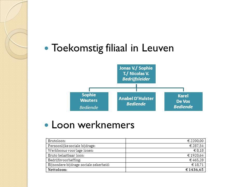 Toekomstig filiaal in Leuven Loon werknemers Jonas V./ Sophie T./ Nicolas V. Bedrijfsleider Sophie Wauters Bediende Anabel D'Hulster Bediende Karel De
