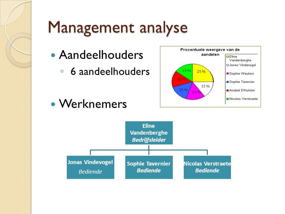 Management analyse Aandeelhouders ◦ 6 aandeelhouders Werknemers Eline Vandenberghe Bedrijfsleider Jonas Vindevogel Bediende Sophie Tavernier Bediende