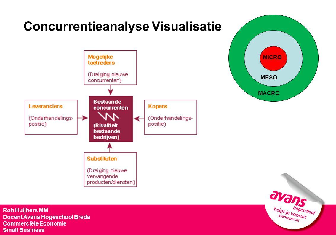 Rob Huijbers MM Docent Avans Hogeschool Breda Commerciële Economie Small Business MACRO MESO MICRO Concurrentieanalyse Visualisatie