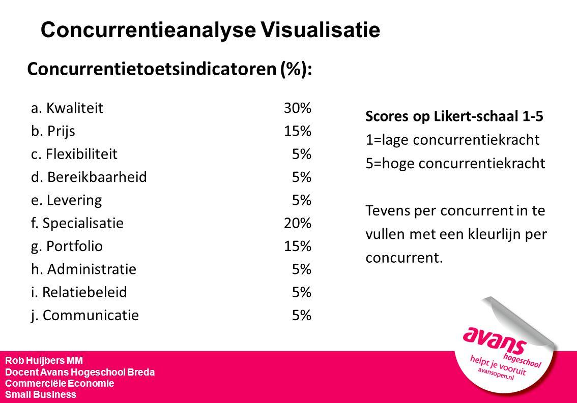 Rob Huijbers MM Docent Avans Hogeschool Breda Commerciële Economie Small Business Concurrentieanalyse Visualisatie Concurrentietoetsindicatoren (%): S