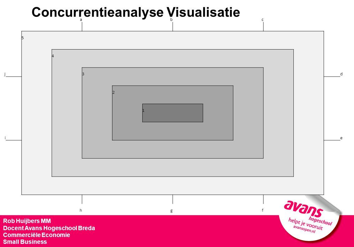 Concurrentieanalyse Visualisatie Rob Huijbers MM Docent Avans Hogeschool Breda Commerciële Economie Small Business abc 5 4 j 3 d 2 1 i e hgf