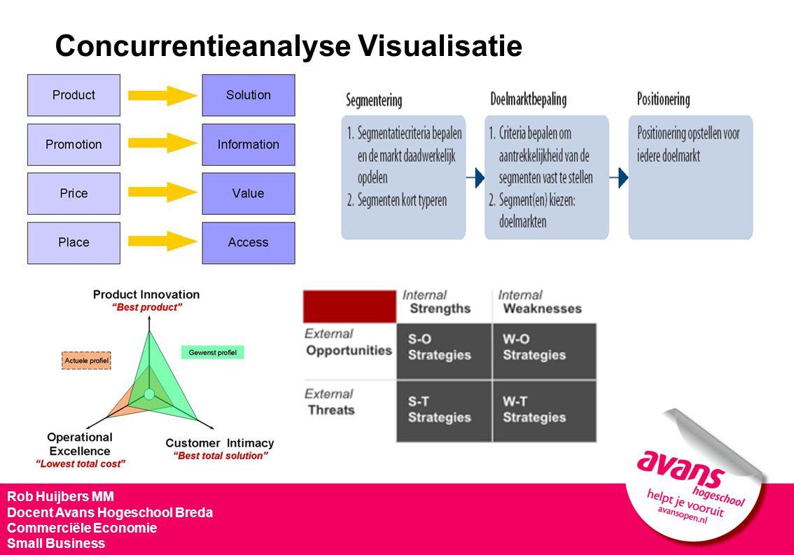 Concurrentieanalyse Visualisatie Rob Huijbers MM Docent Avans Hogeschool Breda Commerciële Economie Small Business