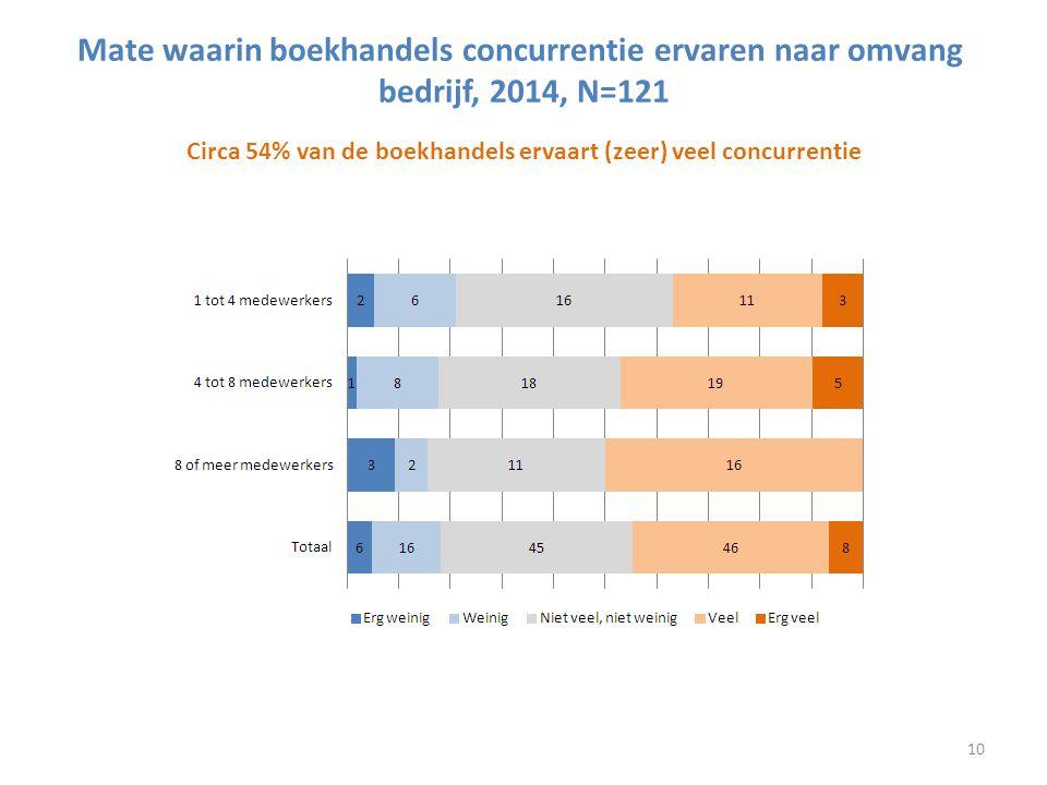 Mate waarin boekhandels concurrentie ervaren naar omvang bedrijf, 2014, N=121 Circa 54% van de boekhandels ervaart (zeer) veel concurrentie 10