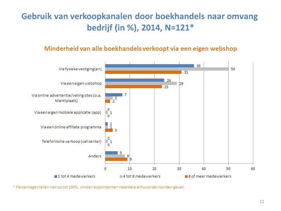 Gebruik van verkoopkanalen door boekhandels naar omvang bedrijf (in %), 2014, N=121* Minderheid van alle boekhandels verkoopt via een eigen webshop *
