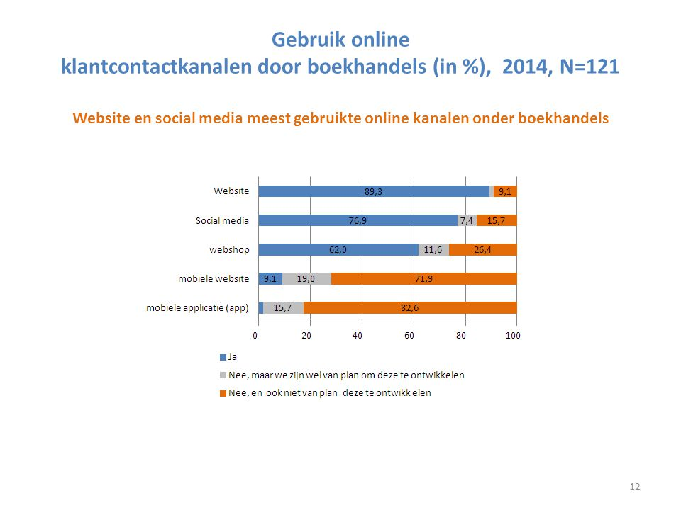 Gebruik online klantcontactkanalen door boekhandels (in %), 2014, N=121 Website en social media meest gebruikte online kanalen onder boekhandels 12