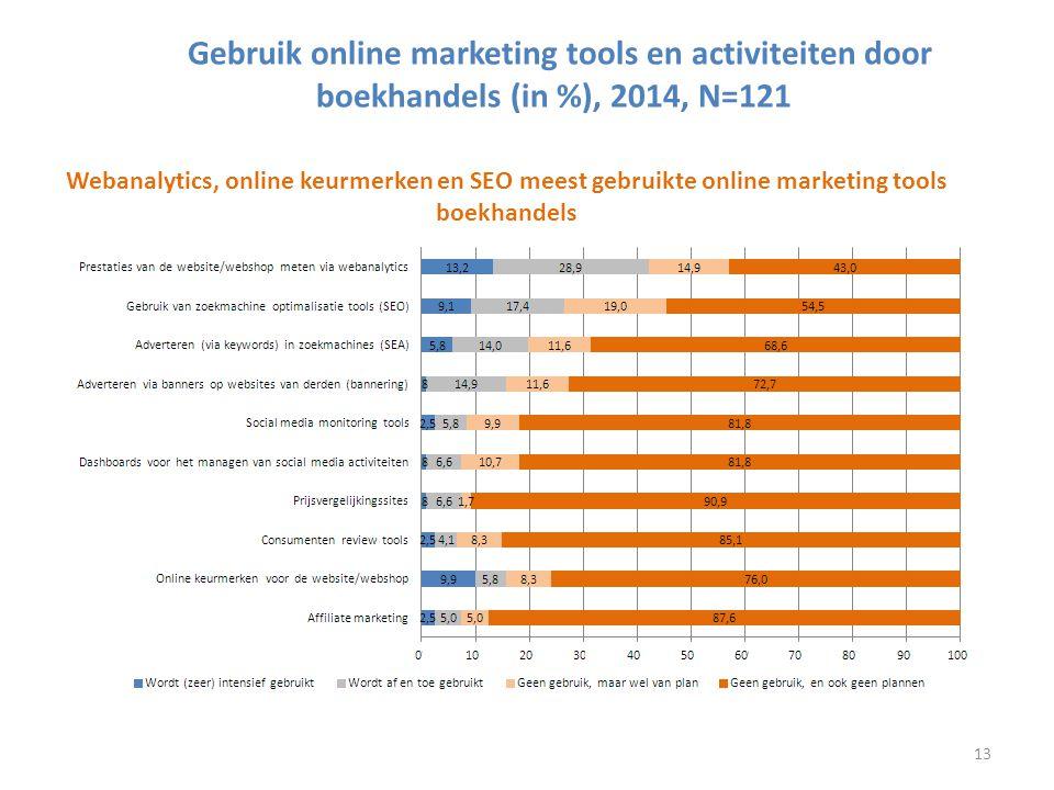 Gebruik online marketing tools en activiteiten door boekhandels (in %), 2014, N=121 Webanalytics, online keurmerken en SEO meest gebruikte online mark