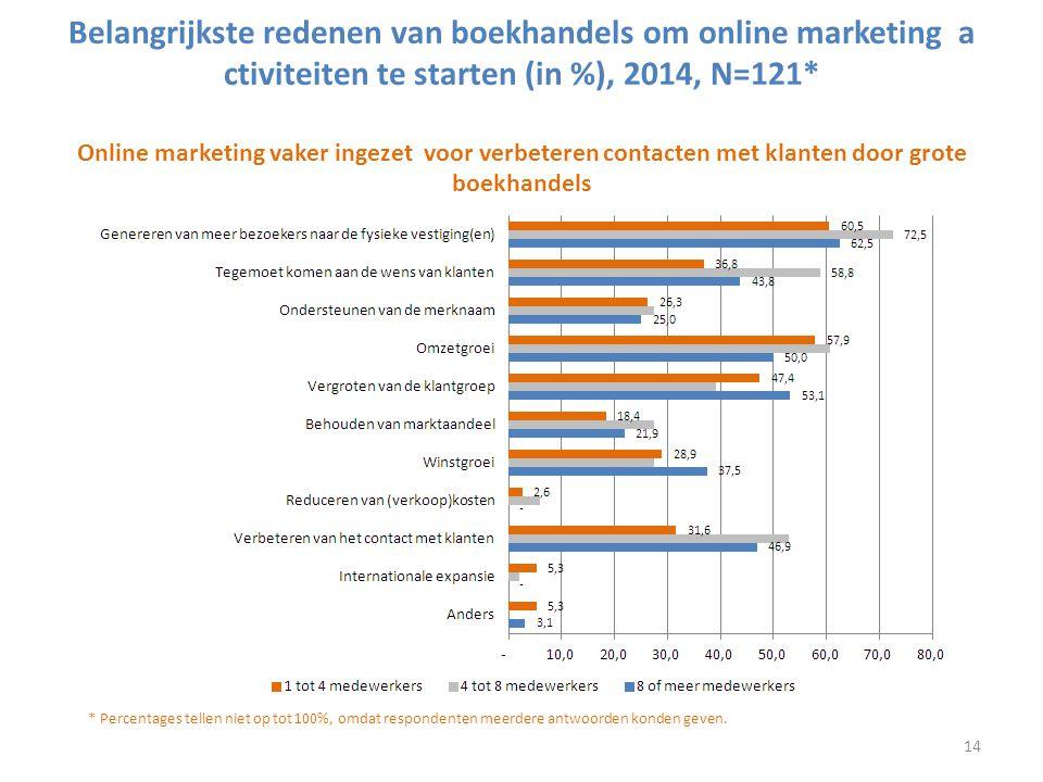 Belangrijkste online marketing prioriteiten van boekhandels in de komende 3 jaar naar omvang bedrijf (in %), 2014, N=121* Vooral middelgrote en grote boekhandels zien belang van online marketing 15
