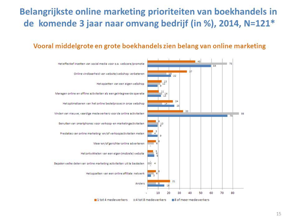 Belangrijkste online marketing prioriteiten van boekhandels in de komende 3 jaar naar omvang bedrijf (in %), 2014, N=121* Vooral middelgrote en grote