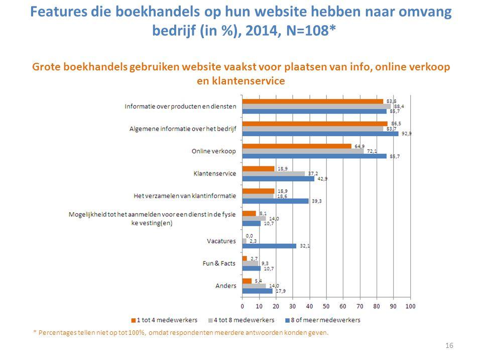 Features die boekhandels op hun website hebben naar omvang bedrijf (in %), 2014, N=108* Grote boekhandels gebruiken website vaakst voor plaatsen van i